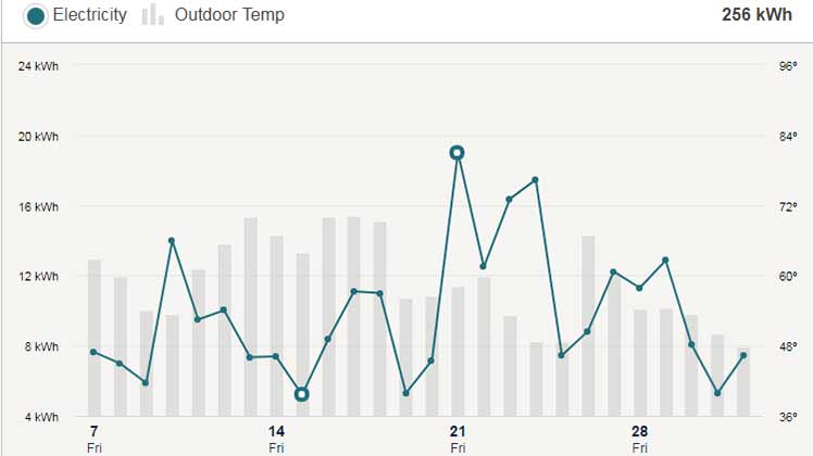 Screen showing usage and outside temperature for one month.